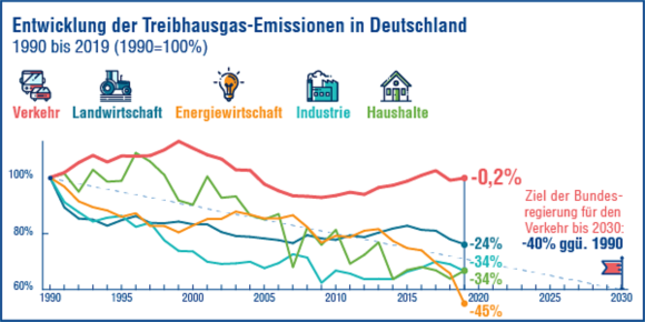 Der Verkehrssektor hat im letzten Jahr wieder mehr Treibhausgas-Emissionen verursacht.