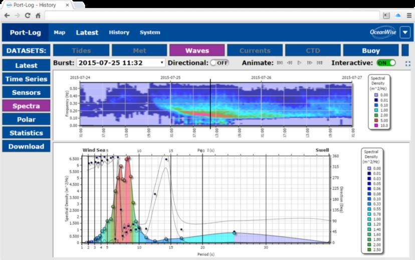 Port-Log.net Wave Spectra