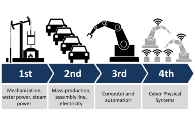 The Fourth Industrial Revolution (4IR) -  Change is coming…