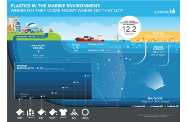 Does Data have a Role in Fighting Ocean Plastics?