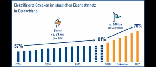 Grafik: Entwicklung der elektrifizierten Strecken in Deutschland
