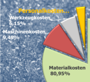 Kostenkalkulation von Kunststoff-Formteilen