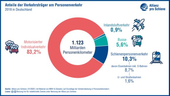 So sieht der Modal Split im Personenverkehr in Deutschland für das Jahr 2018 aus.