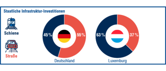 Luxemburg investiert 63 % der Infrastruktur-Ausgaben in die Schiene.