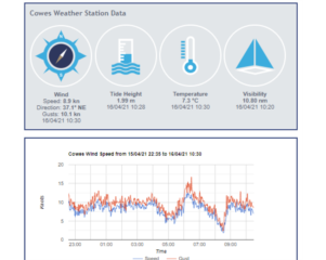 Delivering tide and weather information to harbour users at Cowes