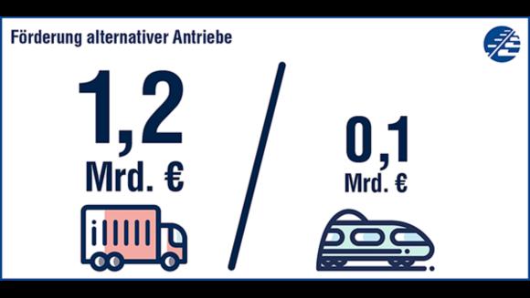1,2 Mrd. Euro für die Förderung alternativer Antriebe beim Lkw. Nur 0,1 Mrd. auf der Schiene.