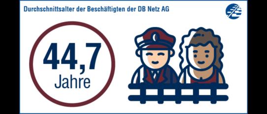 44,7 Jahre. So alt sind die Beschäftigten der DB Netz AG im Schnitt.