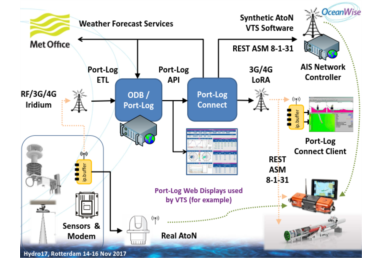 Port-Log Connect Introduced at Hydro 17 in Rotterdam