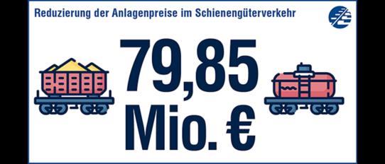 Reduzierung der Anlagenpreise im Schienengüterverkehr in Höhe von 79,95 Millionen Euro.