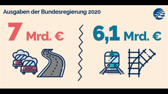 Der Bund gibt 7 Mrd für Bundesstraßen aus. Für die Schienenwege sind es 6,1 Mrd.