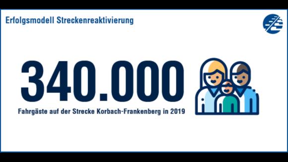340.000 Menschen nutzten die reaktivierte Strecke in 2019.