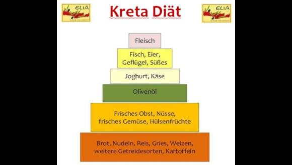 Mittelmeer Diat Pyramide Vorsc Kreta Diat Websitebatam