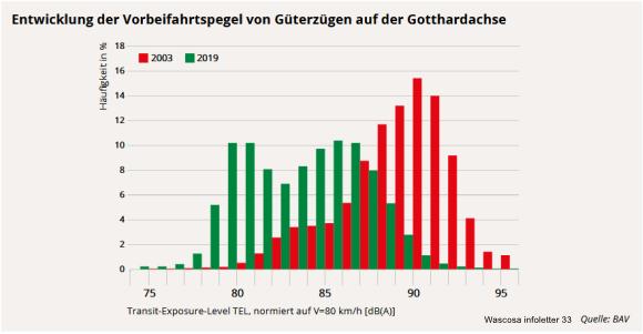 Die Entwicklung der Vorbeifahrtspegel von Güterzügen auf der Gotthardachse stimmt positiv.