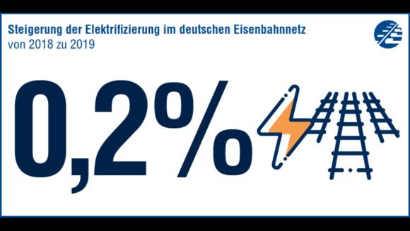 0,2 % Zuwachs an elektrifizierten Schienen gab es von 2018 auf 2019