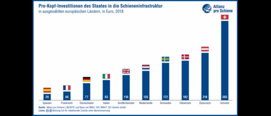 Grafik: Aufstockung der Pro-Kopf-Investitionen in die Schieneninfrastruktur