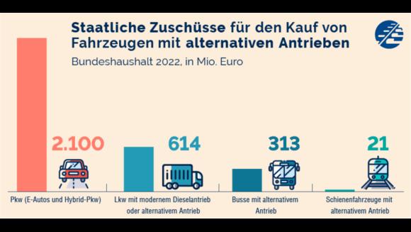 Staatliche Zuschüsse für den Kauf von Fahrzeugen mit alternativen Antrieben für 2022.