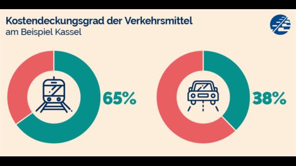 Der ÖPNV deckt 65 Prozent seiner Kosten selbst. Beim Auto sind es nur 38 Prozent.
