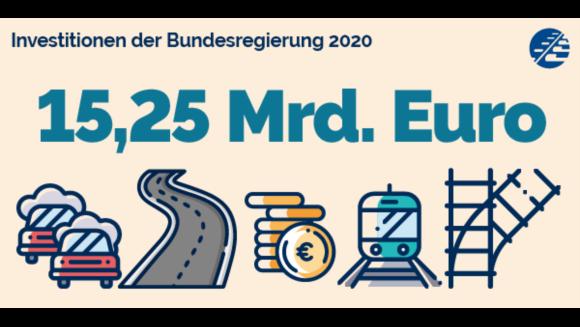 Der Bund gibt 15,25 Milliarden Euro für Bundesschienen- und Fernstraßen aus.